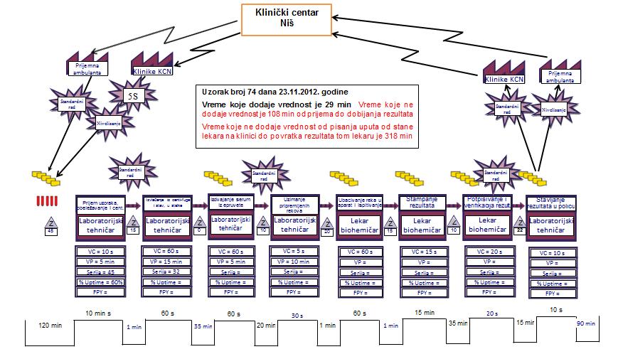 Karta tekućeg stanja toka vrednosti procesa biohemijskih laboratorijskih dijagnostika