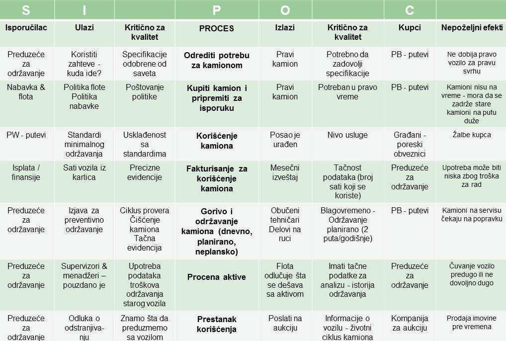 SIPOC model procesa odrzavanja puteva