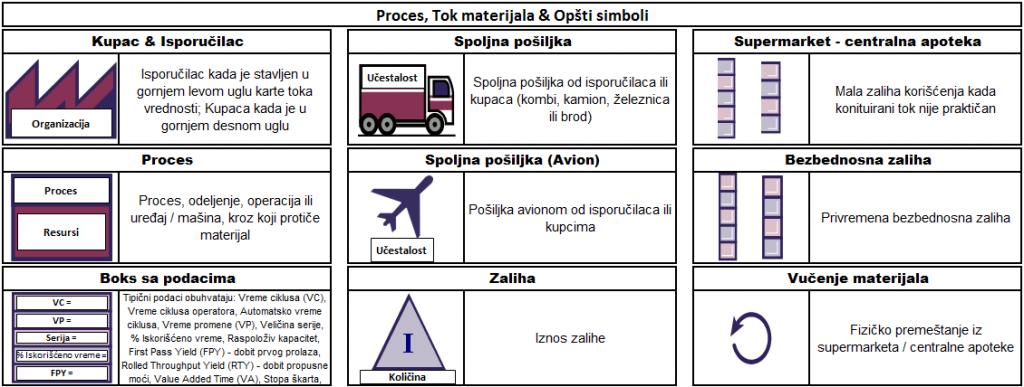 Simboli za proces, tok materijala i opšti simboli1