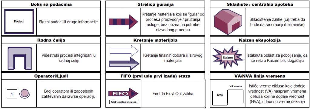 Simboli za proces, tok materijala i opšti simboli2