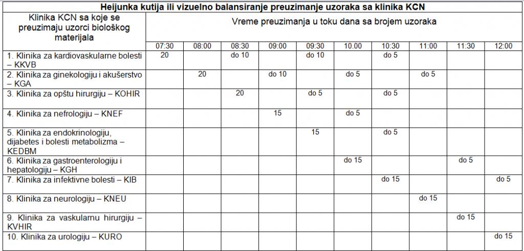 heijunke tabela