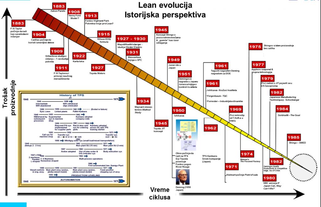 lean evolucija 1