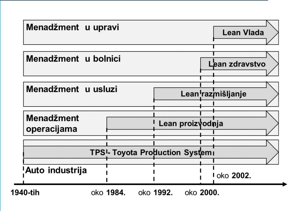 lean evolucija 2