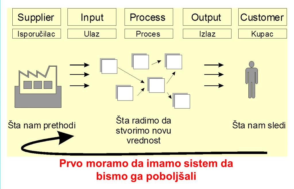 mapiranje toka procesa