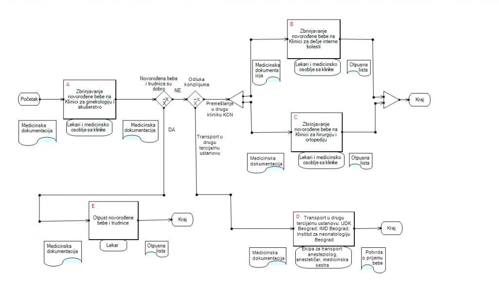 mapiranje toka procesa 3