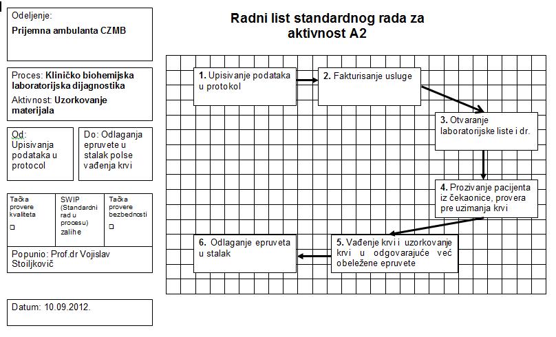 radni list standardnog rada za aktivnost A2