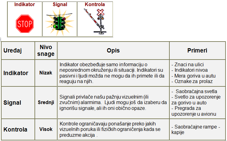 vizuelna kontrola