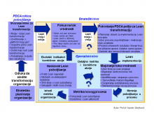 Mapa puta ka Lean organizaciji