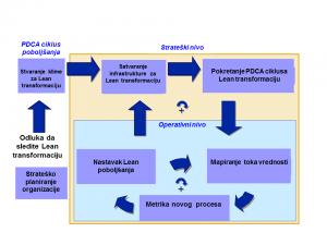 Proces Lean transformacije