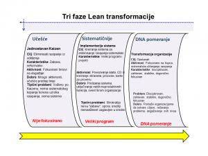 Tri faze Lean transformacije