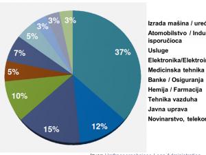 Slika Industrijske grane preduzeća koja su učestvovala u anketi