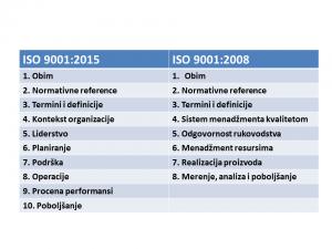 Poređenje ISO 9001 2015 i ISO 9001 2008