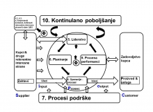 Sistematski model standarda ISO 9001 2015