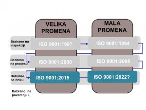 Biološki sat standarda ISO 9001