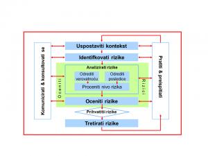 Proces menadžmenta rizikom u ISO 31000 2009