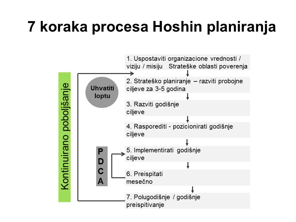 7 koraka procesa Hoshin planiranja