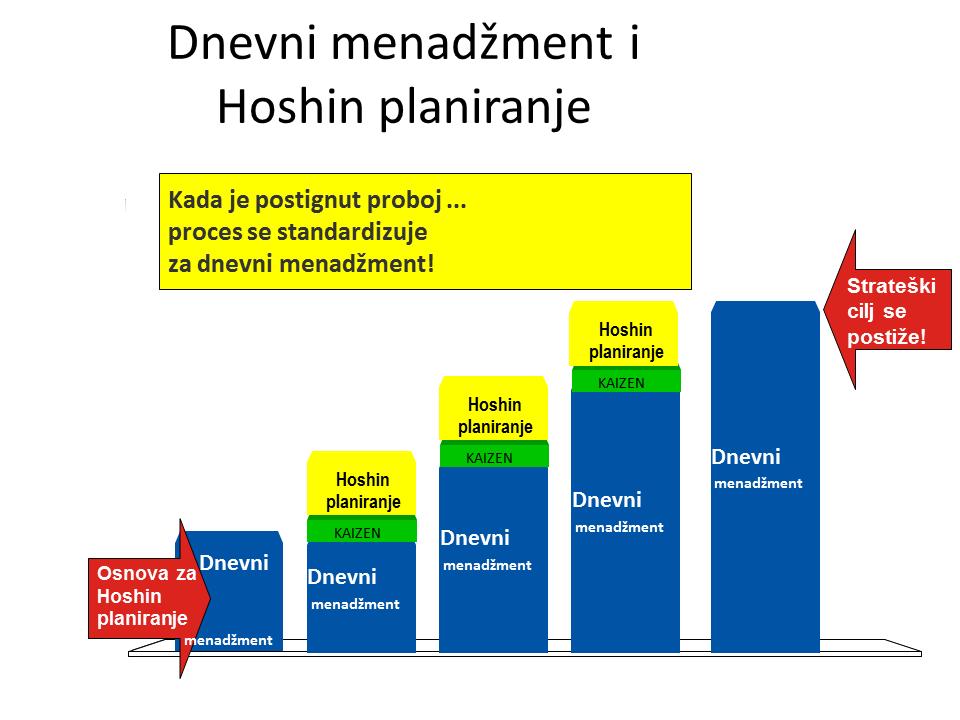 Dnevni menadžment i Hoshin planiranje
