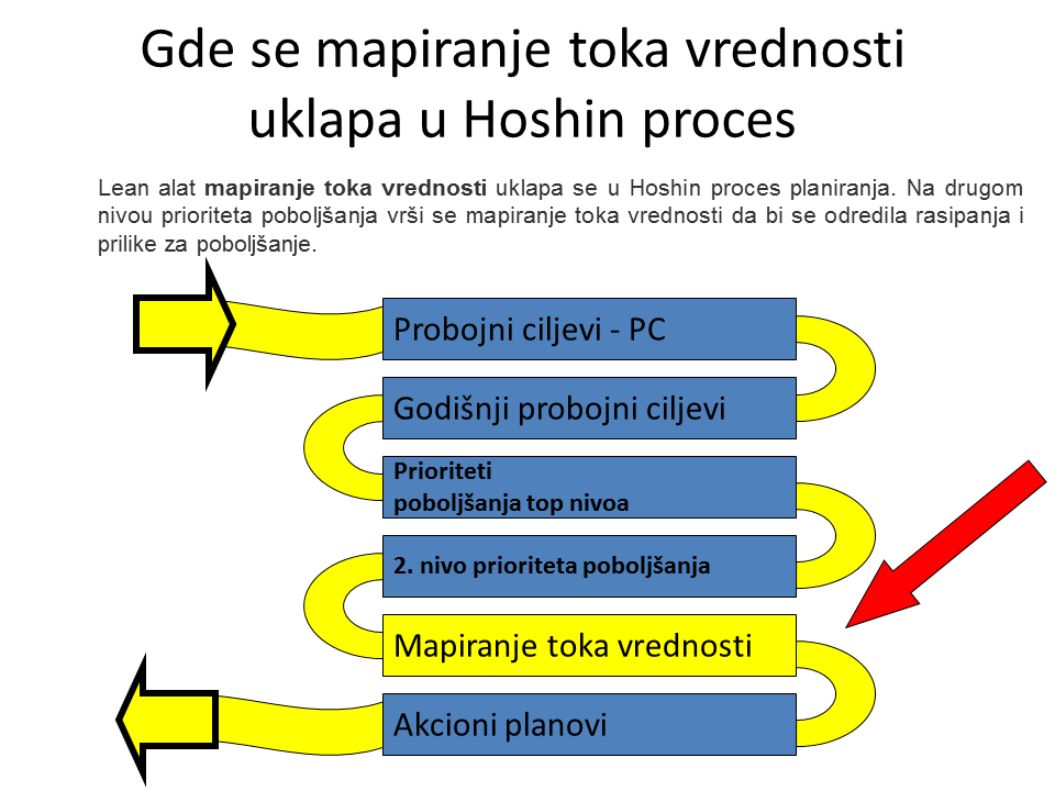 Gde se mapiranje toka vrednosti uklapa u Hoshin