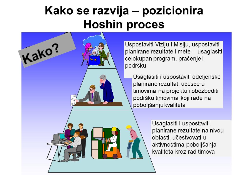 Kako se razvija – pozicionira Hoshin proces