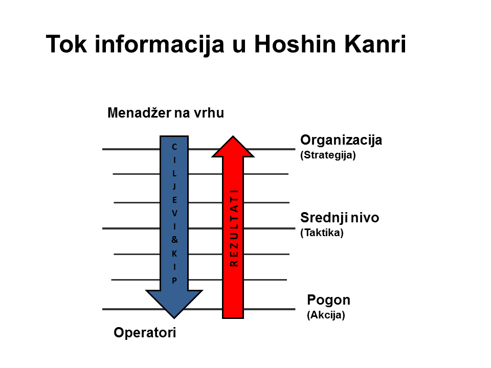 Tok informacija u Hoshin Kanri