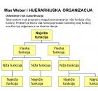 Hijerarhijska organizacija po Weberu