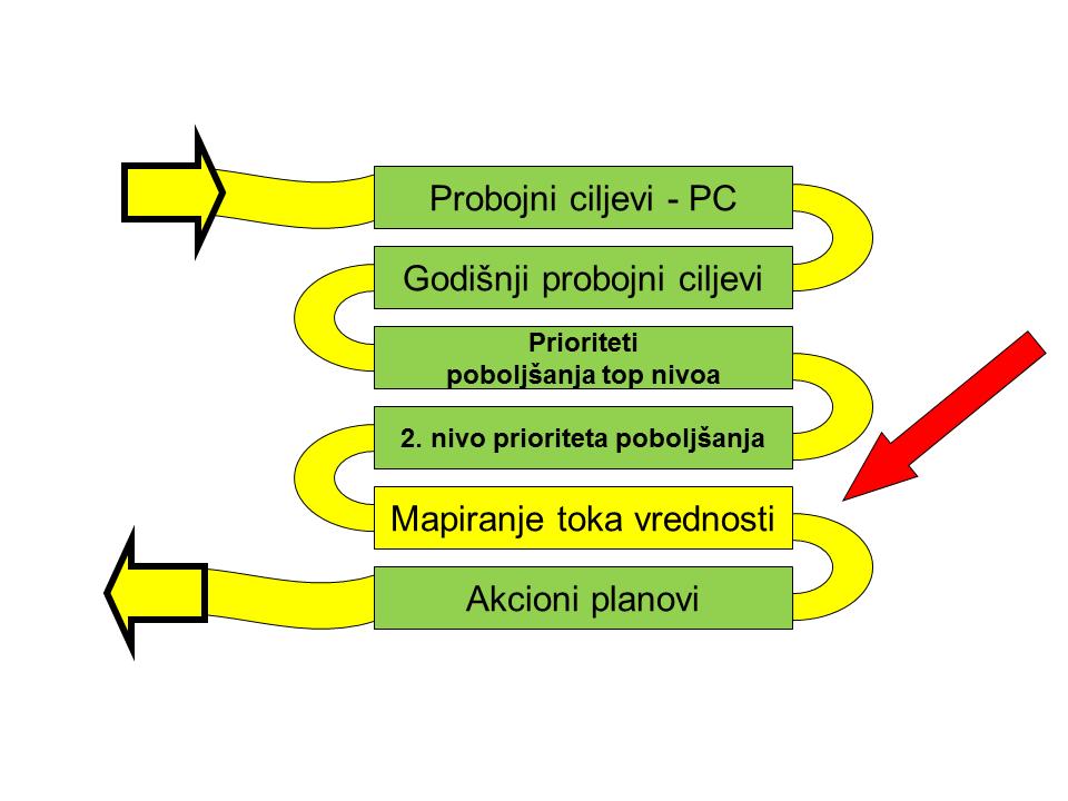 hoshin-i-mapiranje-toka-vrednosti