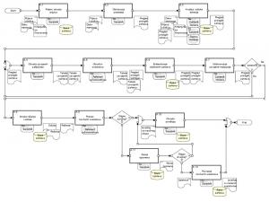 karta-procesa-materijalne-podrske-ucescu-na-medunarodnim-konferencijama