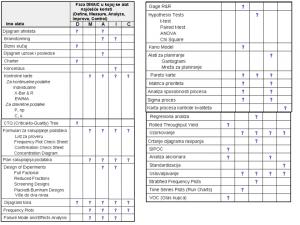 tabela-1-alati-i-metode-kvaliteta-za-postizanje-six-sigma