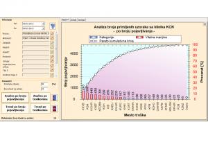 Pareto dijagram prijema uzoraka sa klinika KCN