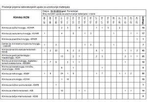 Tabela 3 - Praćenje prijema laboratorijskih uputa sa klinika