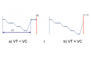 Vreme takta VT i vreme ciklusa VC