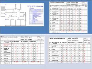 Ocenjivanje stanja po pitanju sortiranja, uređenja i čistoće