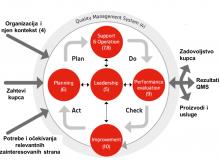 Centralna uloga Liderstva u novoj reviziji standarda ISO 9001 2015