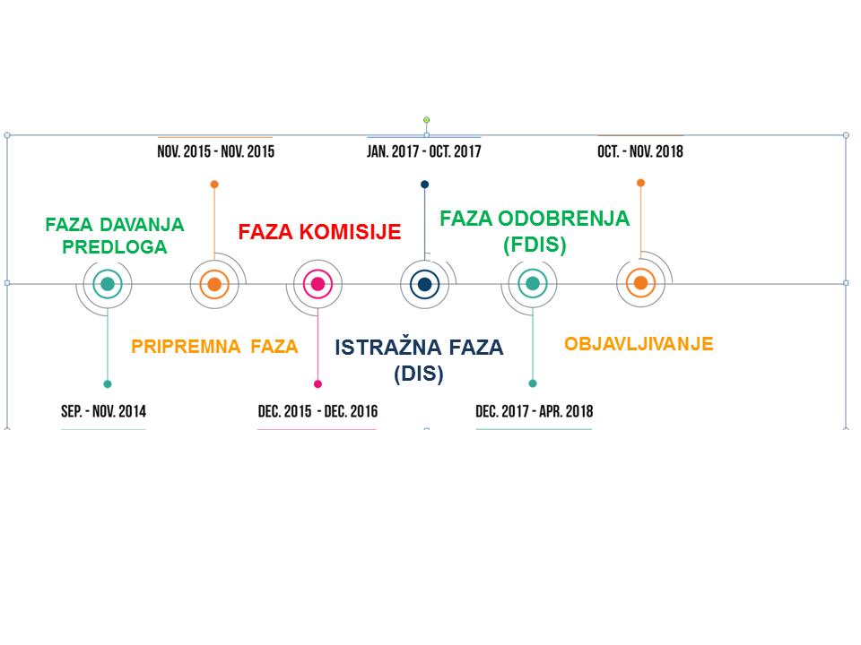 Faze razvoja nove verzije standarda ISO 2200 2018
