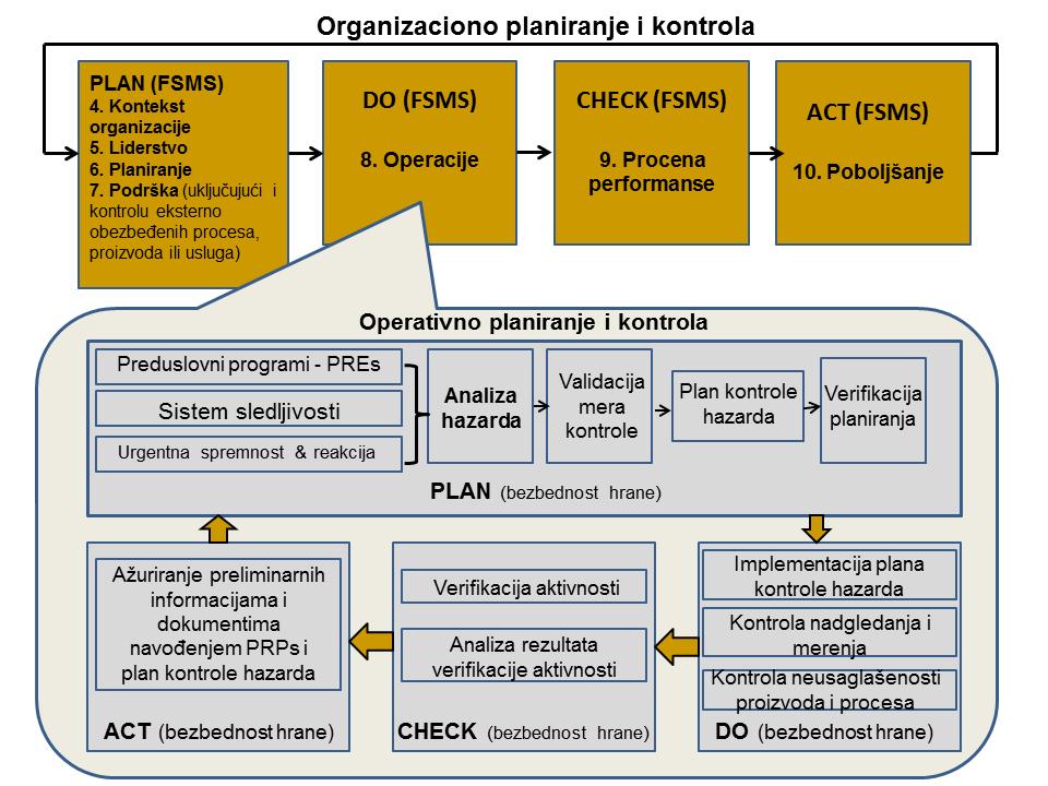 PDCA ciklus u ISO 22000 2018