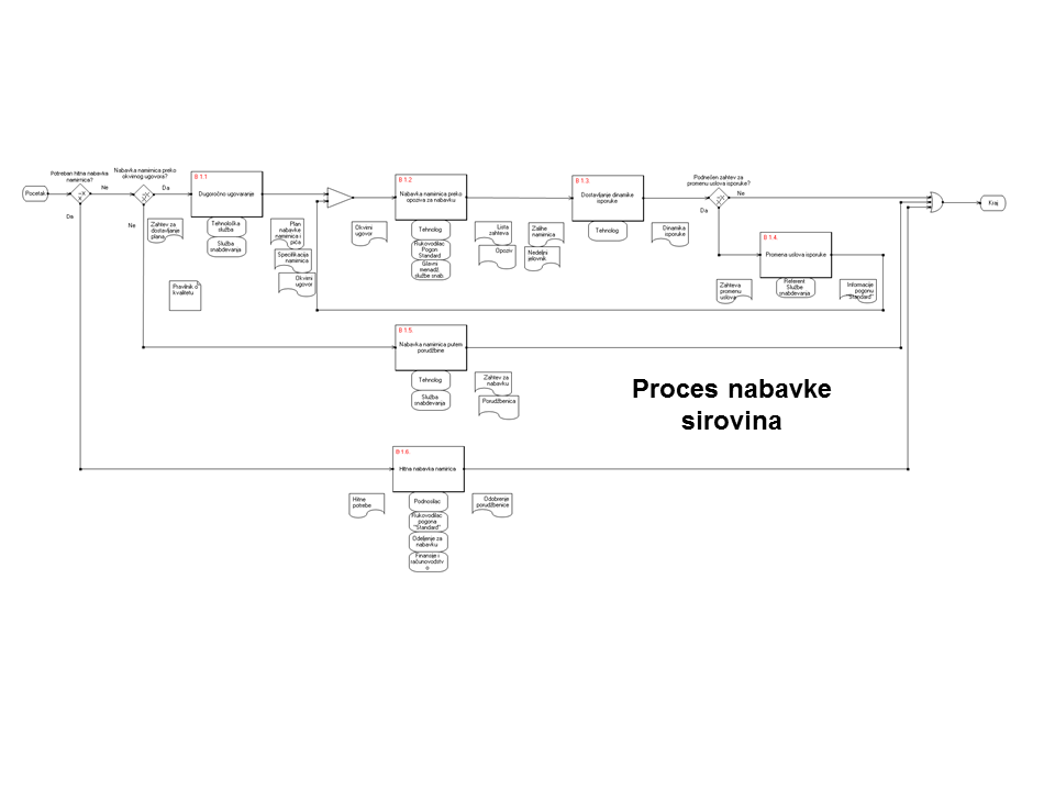 Proces nabavke sirovina