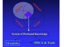 Sistem soficistiranog znanja