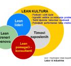 Stvaranje Lean kulture