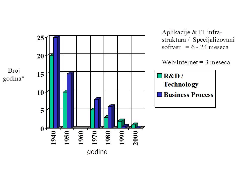 Grafikon brzine primene novih tehnologija