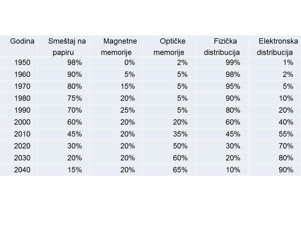 Pregled načina memorisanja podataka