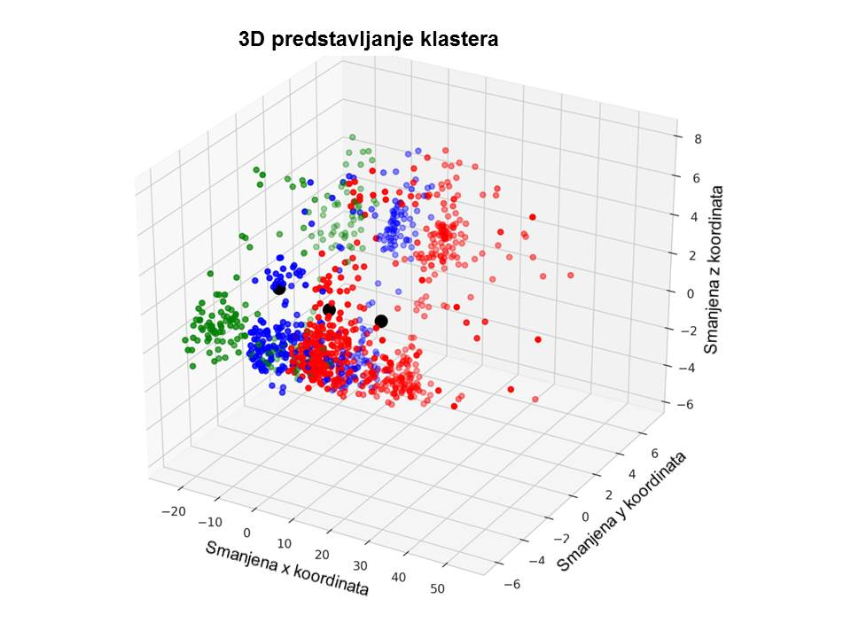 3D predstavljanje klastera