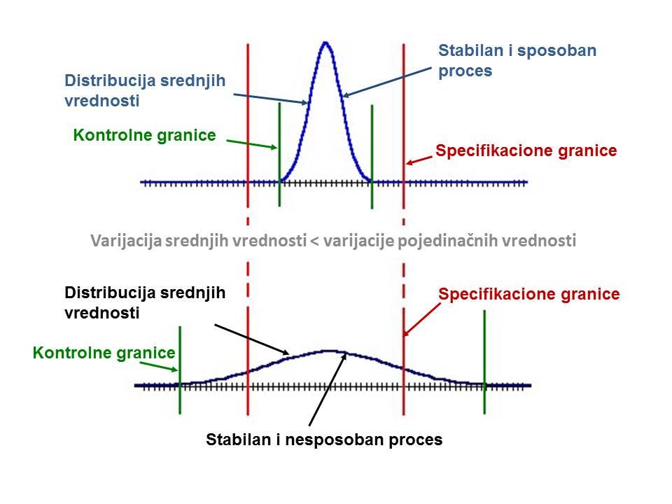 Distribucija, specifikacione i kontrolne granice