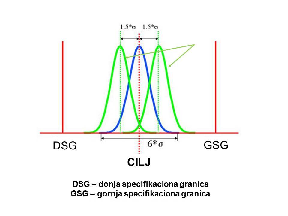 Donja i gornja specifikaciona granica