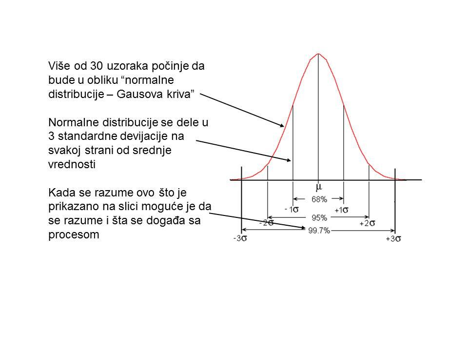 Normalna distribucija - Gausova kriva