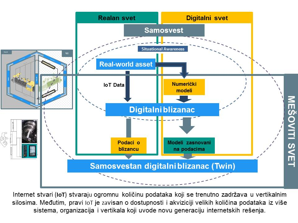 Realan i digitalni svet