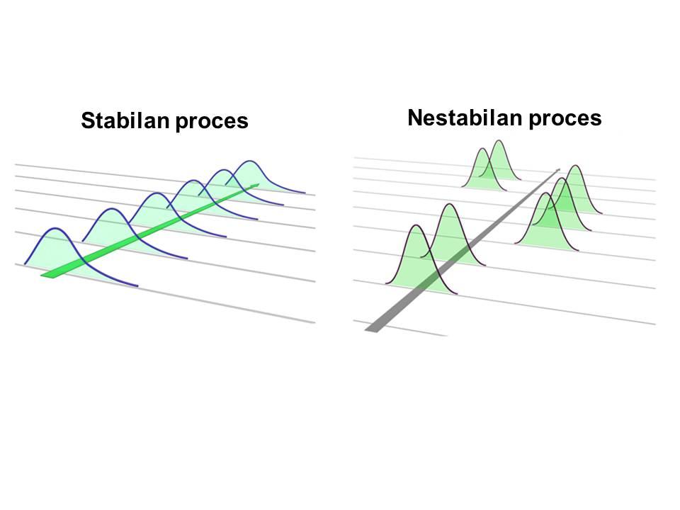 Stabilan i nestabilan proces