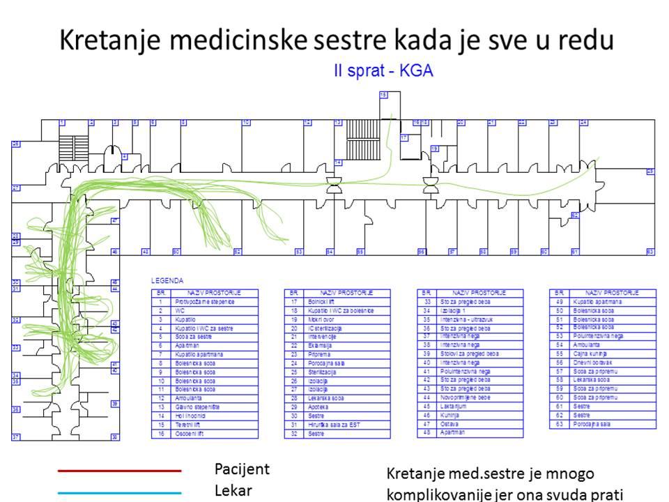 Slika 2b Kretanje medicinske sestre