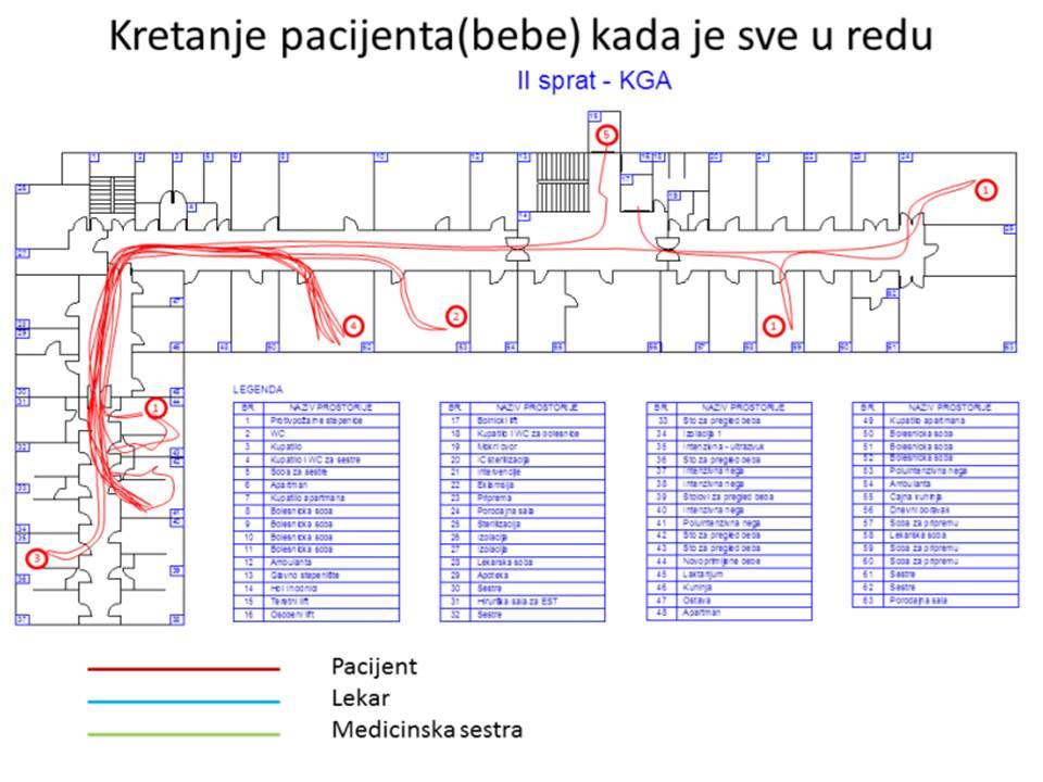 Slike 2a Kretanje pacijenta
