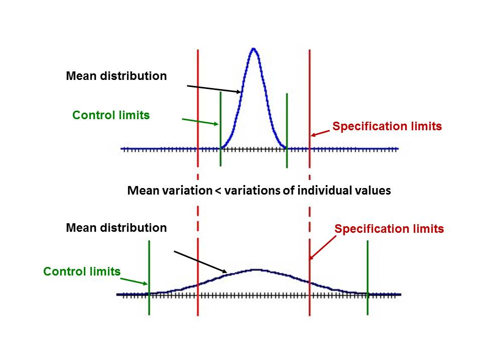 Figure 1 Distribution of mean values