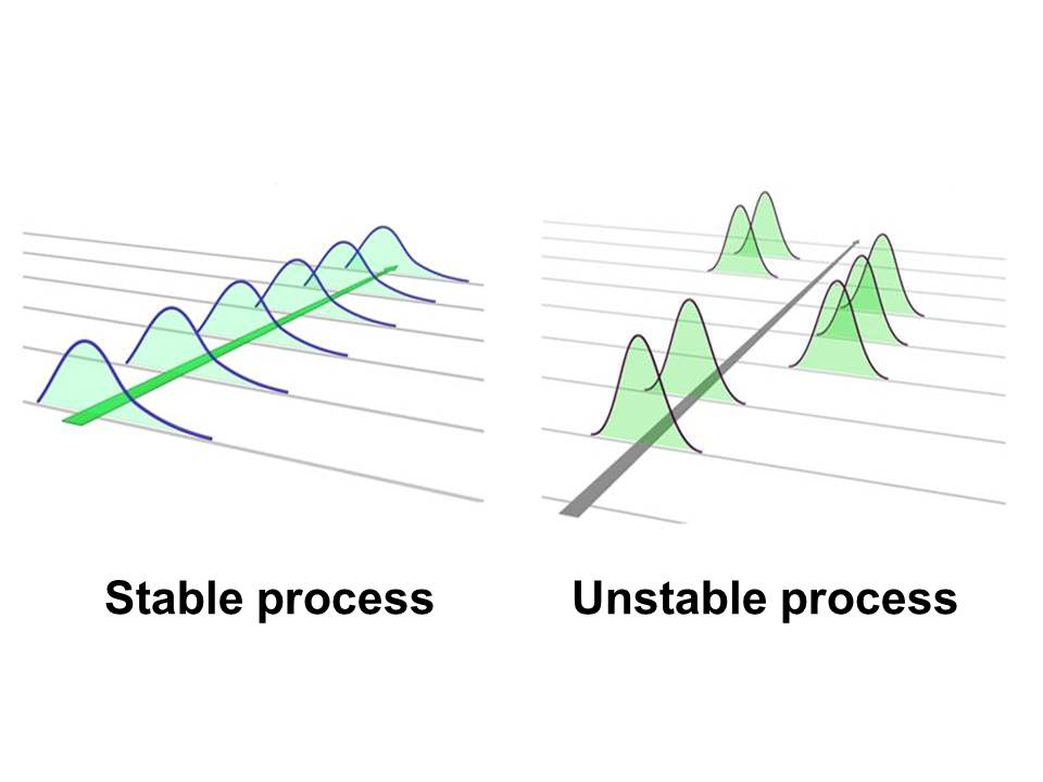 Figure 2 Stable (in control) and unstable process (out of control)
